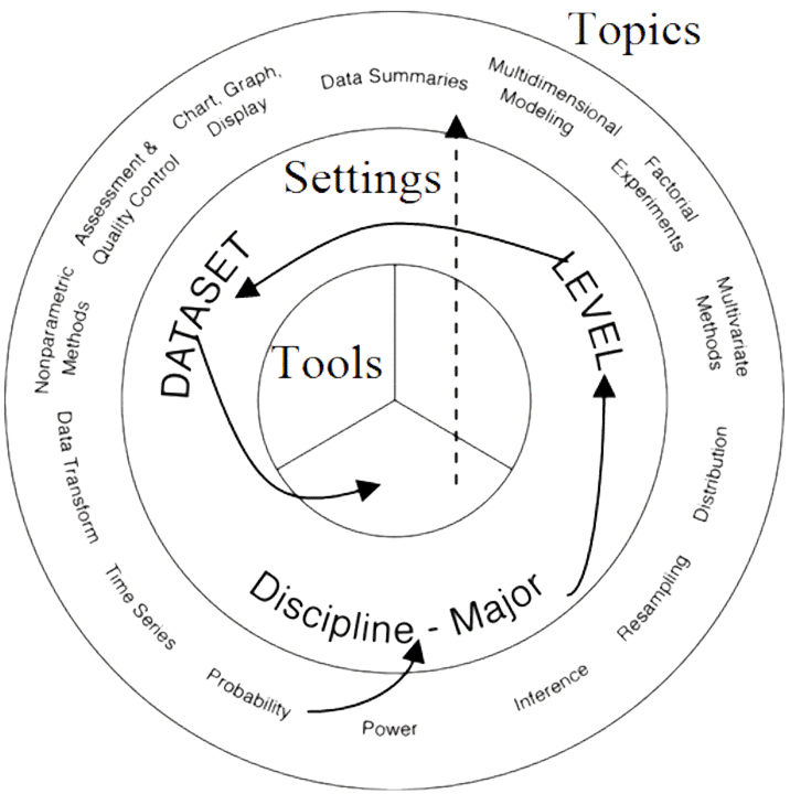 SOCR Topics, Settings and Tools
